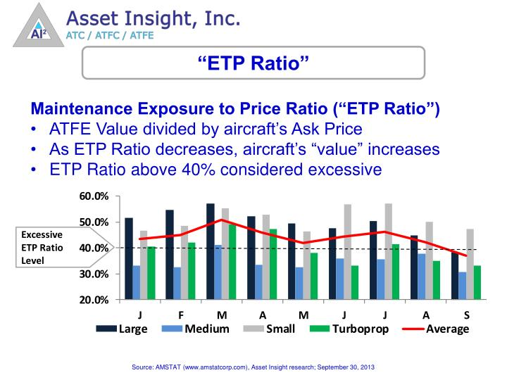 """ETP Ratio"""