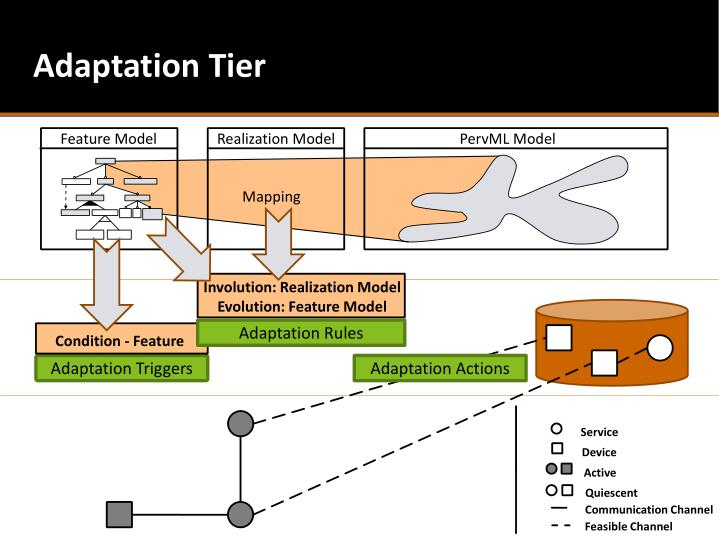 Adaptation Tier