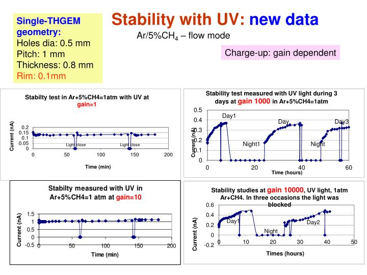 Stability with UV: