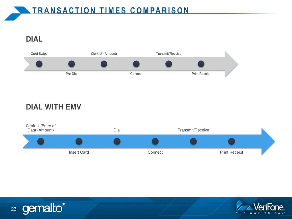 PPT - EMV: transforming the payment experience PowerPoint