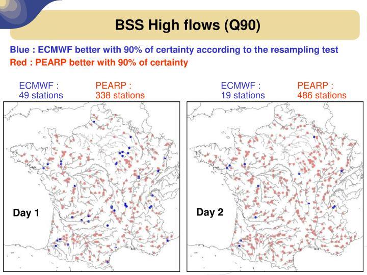 BSS High flows (Q90)