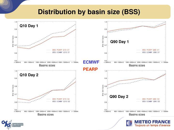 Distribution by basin size (BSS)