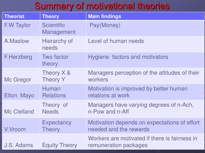 Summary of motivational theories