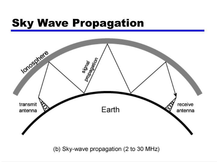 Sky Wave Propagation
