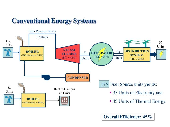 PPT - Conventional Energy Systems PowerPoint Presentation - ID:6384234