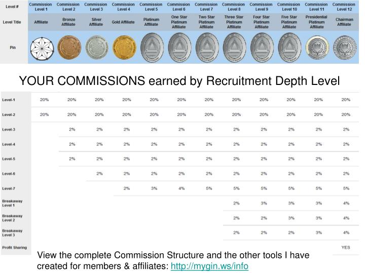 YOUR COMMISSIONS earned by Recruitment Depth Level