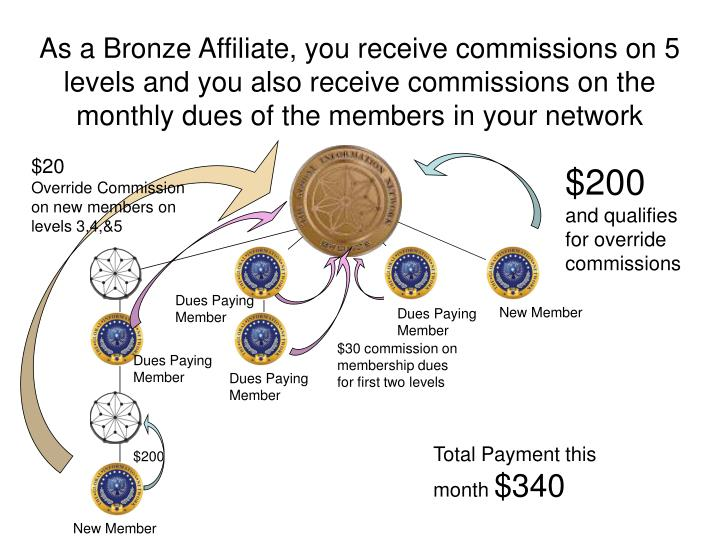 As a Bronze Affiliate, you receive commissions on 5 levels and you also receive commissions on the monthly dues of the members in your network