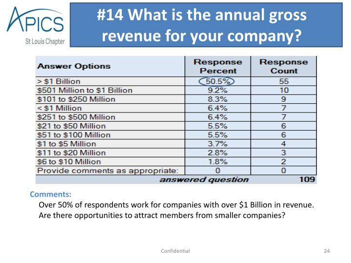 #14 What is the annual gross revenue for your company?