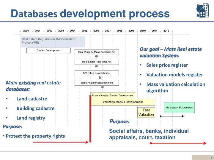 D atabases development process