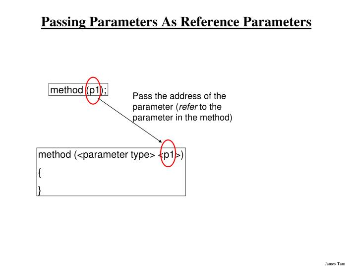 Pass the address of the parameter (