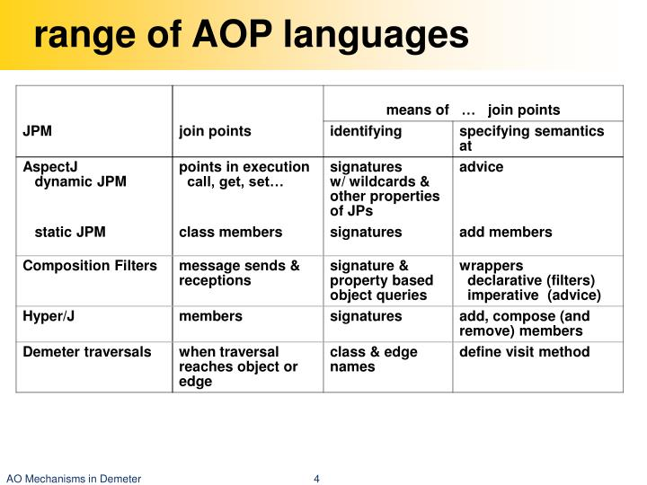 range of AOP languages