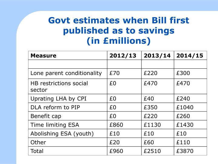 Govt estimates when Bill first published as to savings