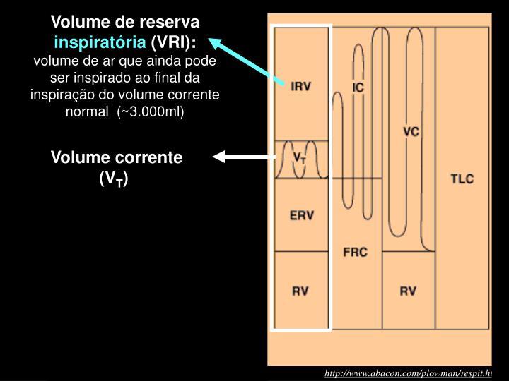 Volume de reserva