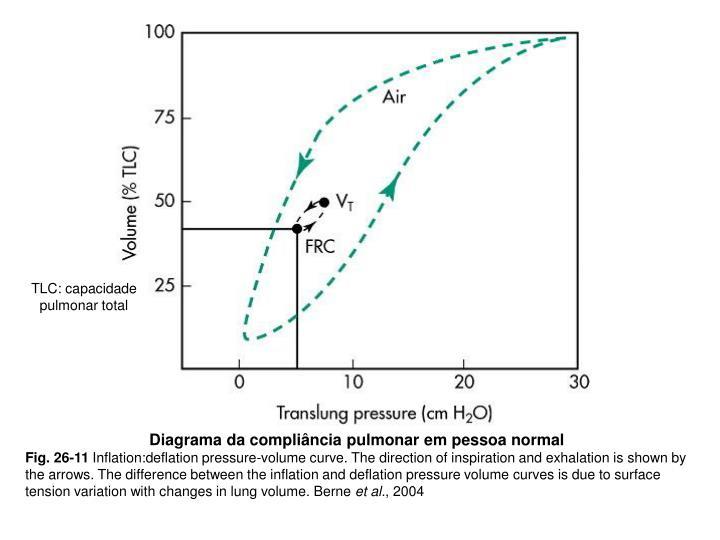 TLC: capacidade pulmonar total