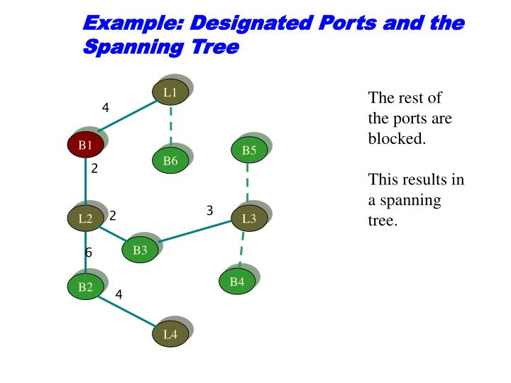 Example: Designated Ports and the Spanning Tree