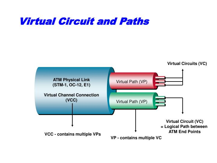 Virtual Circuit and Paths