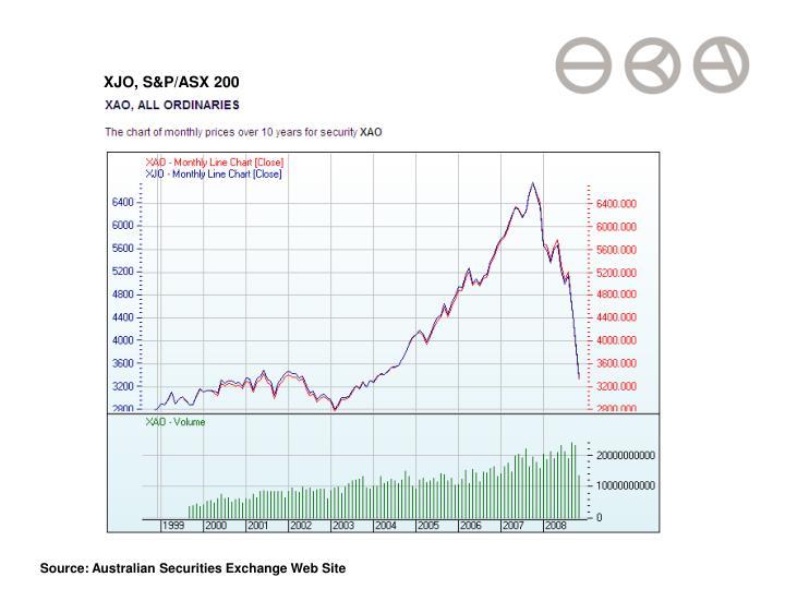 XJO, S&P/ASX 200