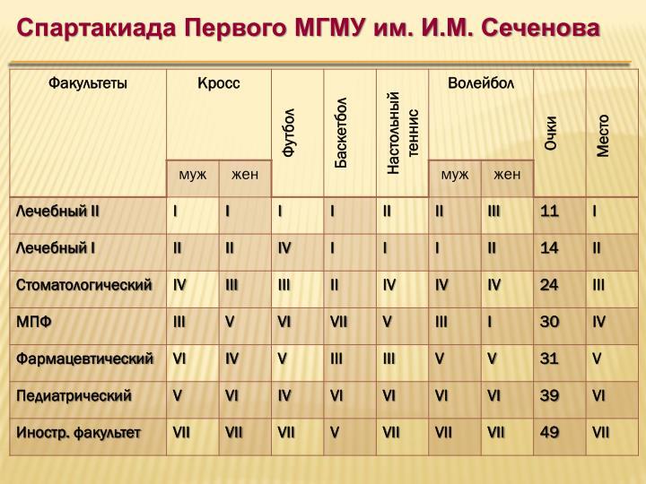 Спартакиада Первого МГМУ им. И.М. Сеченова