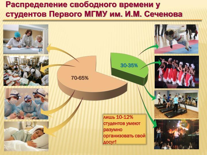 Распределение свободного времени у студентов Первого МГМУ им. И.М. Сеченова