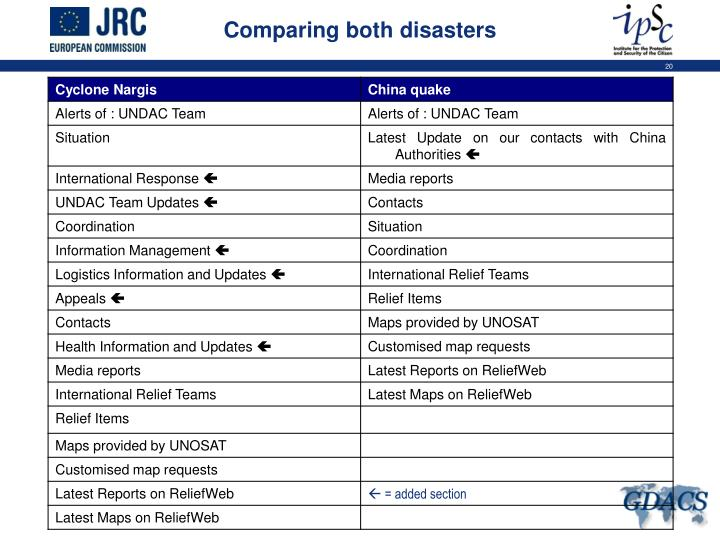 Comparing both disasters