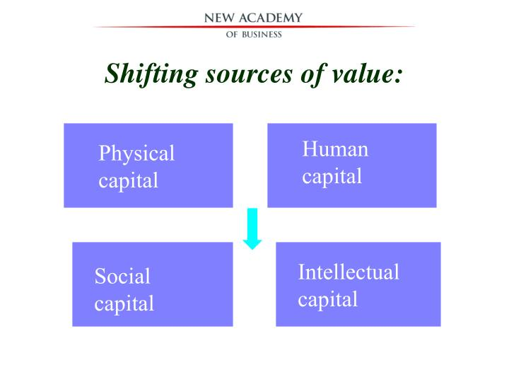 Shifting sources of value: