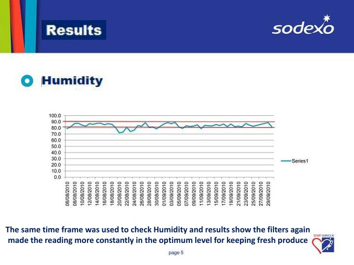 The same time frame was used to check Humidity and results show the filters again made the reading more constantly in the optimum level for keeping fresh produce