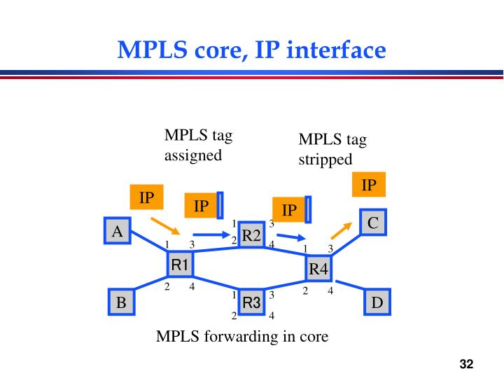 MPLS core, IP interface