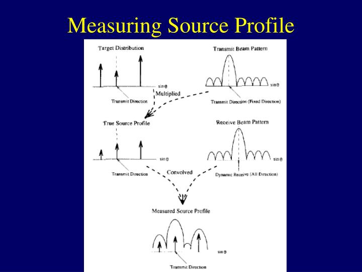 Measuring Source Profile