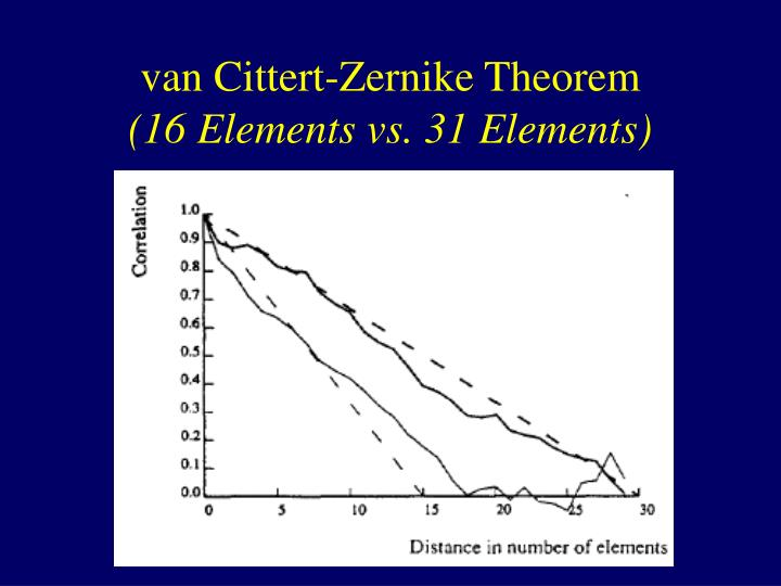 van Cittert-Zernike Theorem