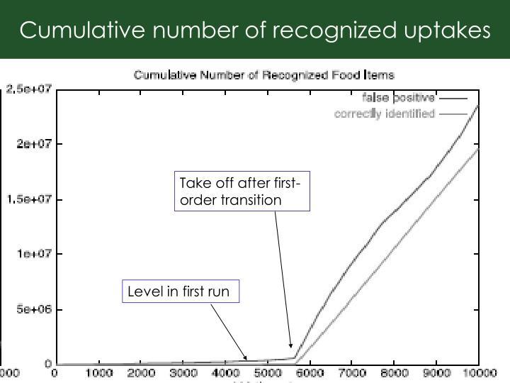 Cumulative number of recognized uptakes