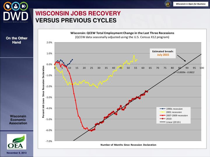 WISCONSIN JOBS RECOVERY