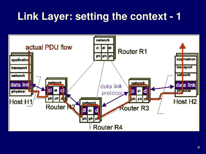 Link layer setting the context 1