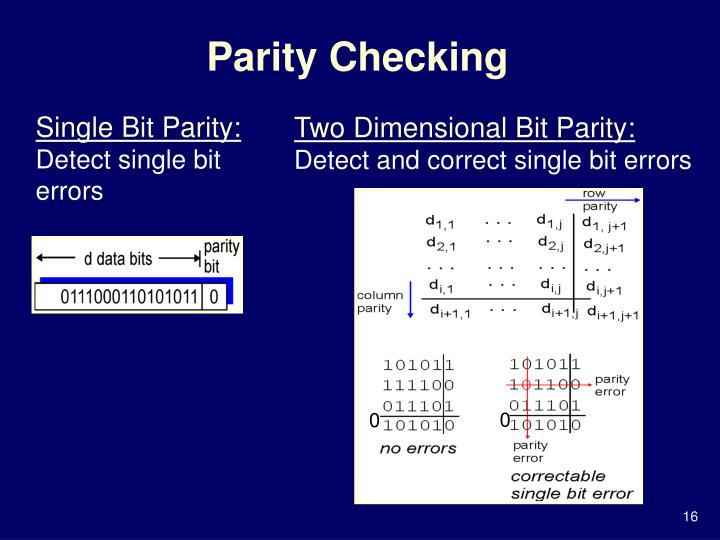 Parity Checking