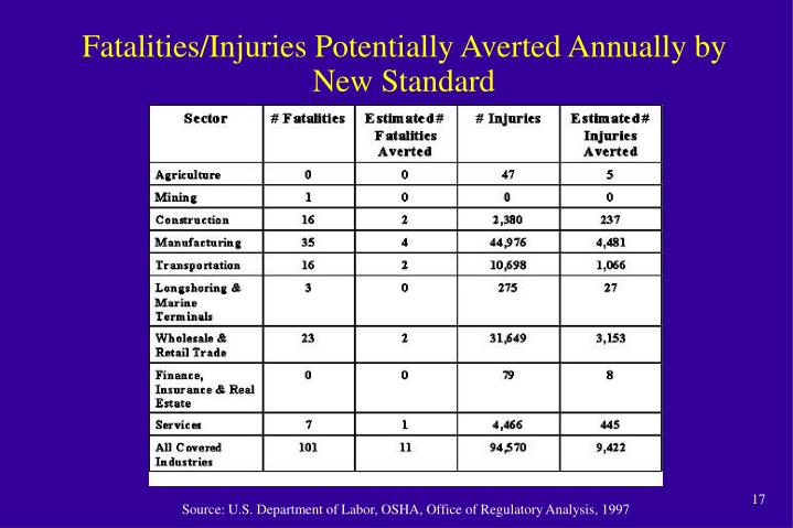 Fatalities/Injuries Potentially Averted Annually by New Standard