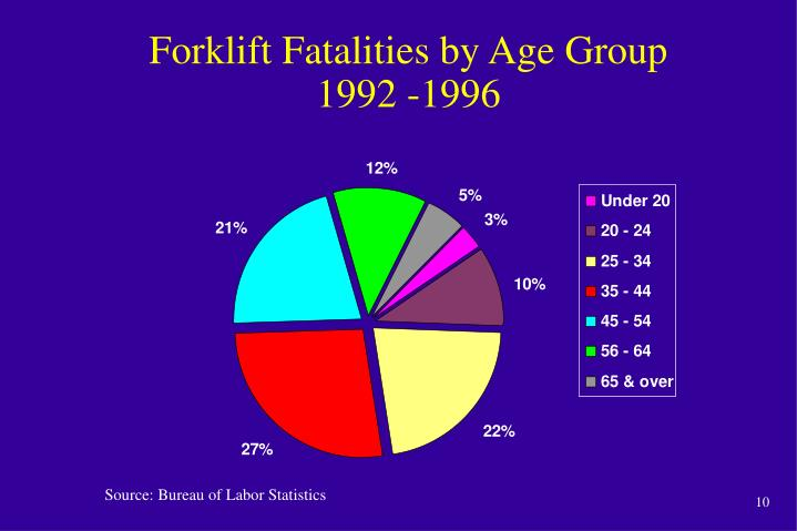 Forklift Fatalities by Age Group