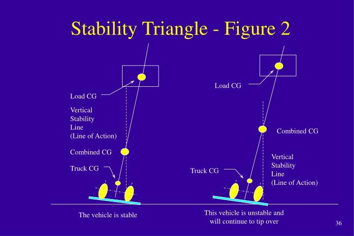 Stability Triangle - Figure 2