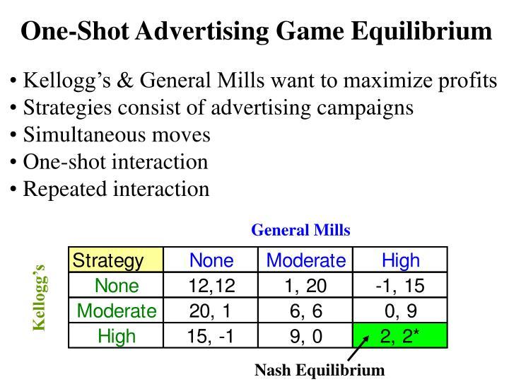 One-Shot Advertising Game Equilibrium