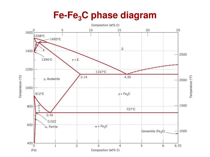 Ppt chapter 10 phase transformations powerpoint presentation id fe fe3c phase diagram ccuart Gallery