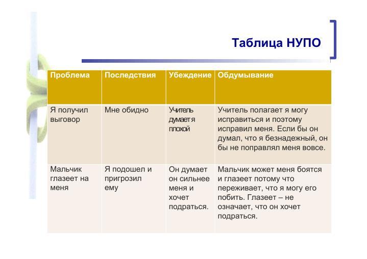 Таблица НУПО