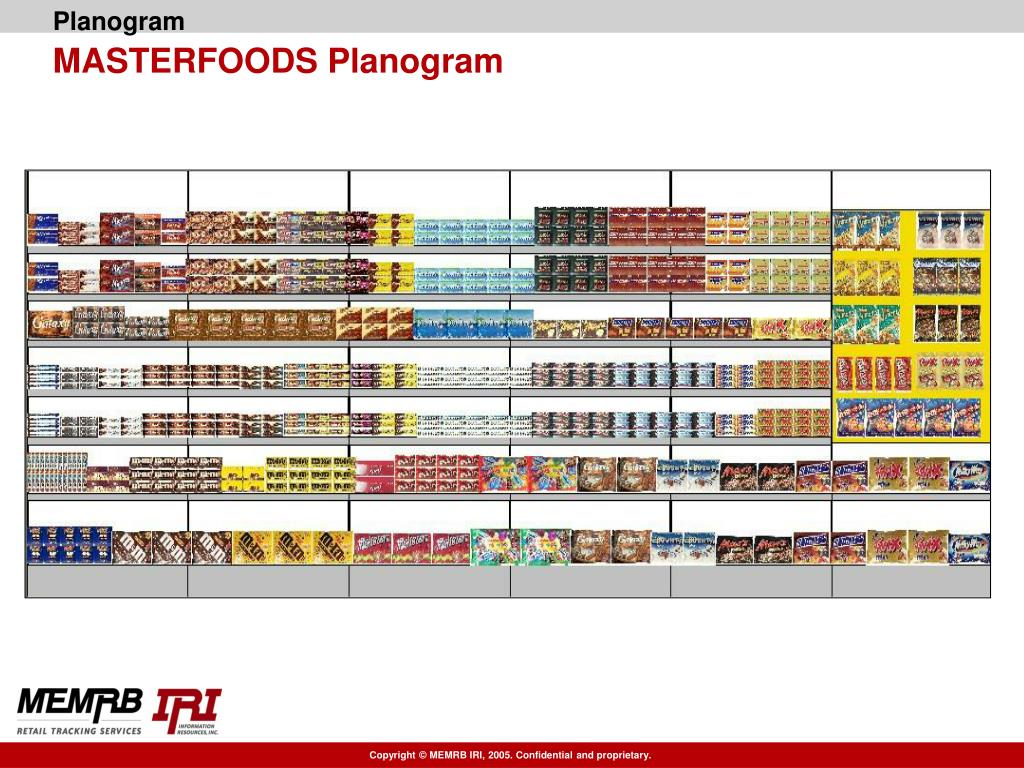 PPT - Category Management Project Chocolate & Confectionery