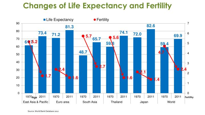 Changes of Life Expectancy and Fertility