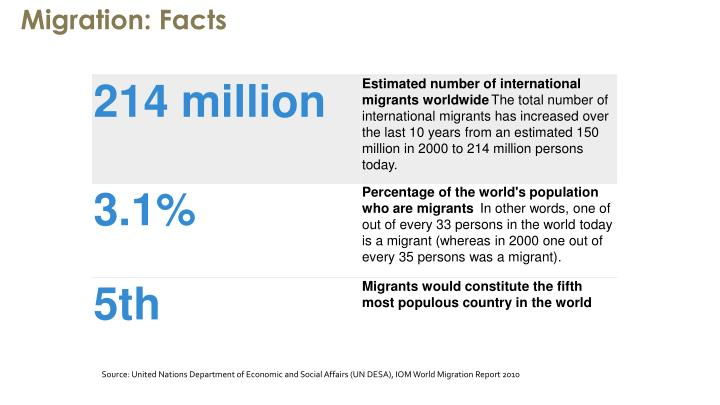 Migration: Facts