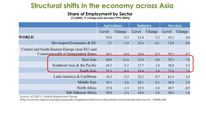 Structural shifts in the economy across Asia