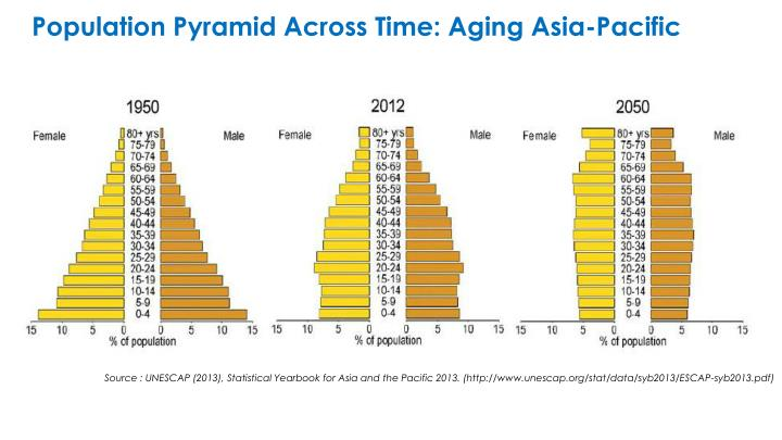 Population Pyramid Across Time: Aging Asia-Pacific