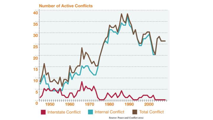 Source: Peace and Conflict 2012