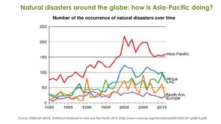 Natural disasters around the globe: how is Asia-Pacific doing?