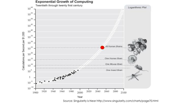 Source: Singularity is Near http://www.singularity.com/charts/page70.html