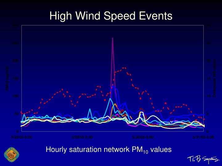 High Wind Speed Events