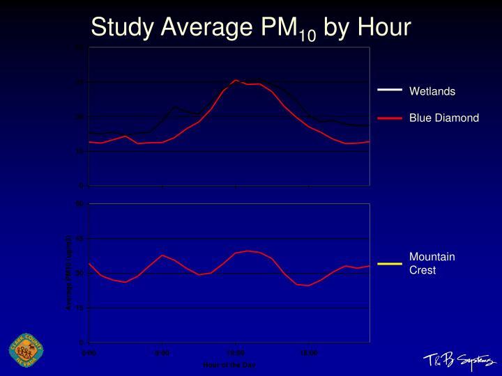 Study Average PM