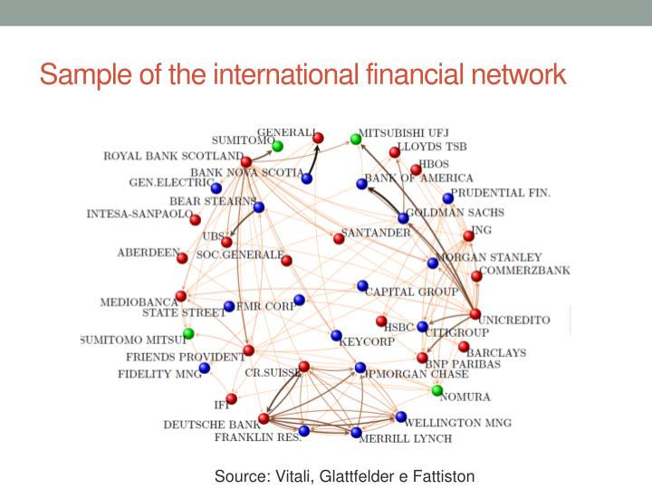 Sample of the international financial network
